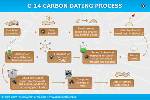 Chemistry of carbon dating